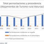 """Datos estadísticos turismo rural del INE: """"Alojamientos de turismo rural: encuesta de ocupación e índice de precios"""""""