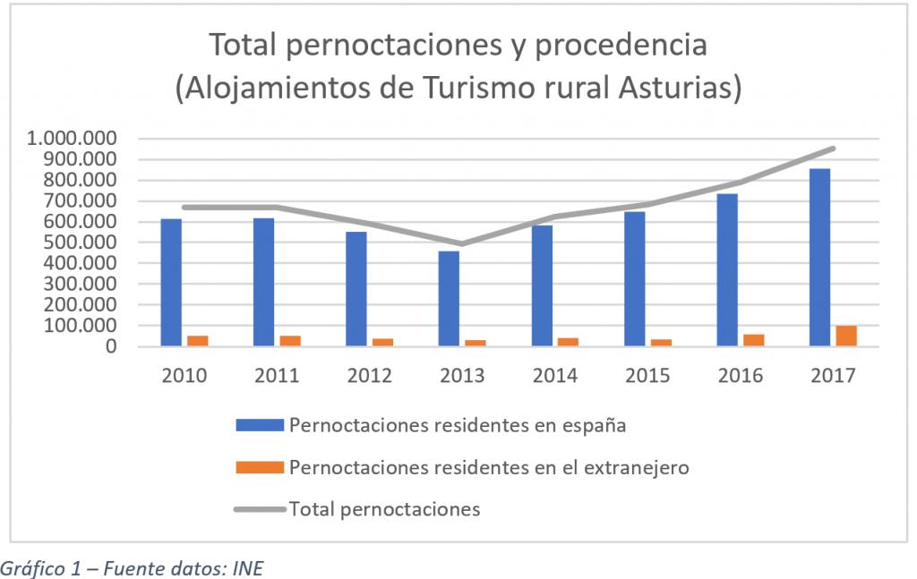 Datos estadísticos turismo rural del INE: «Alojamientos de turismo rural: encuesta de ocupación e índice de precios»